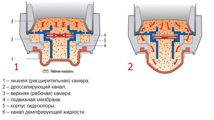 Схема работы гидроопоры