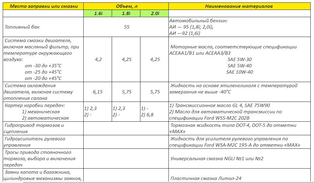 Таблица объёмов жидкостей заливаемых в автомобиль